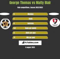 George Thomas vs Matty Blair h2h player stats