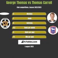 George Thomas vs Thomas Carroll h2h player stats