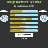 George Thomas vs Luke Amos h2h player stats
