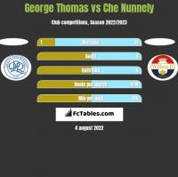 George Thomas vs Che Nunnely h2h player stats