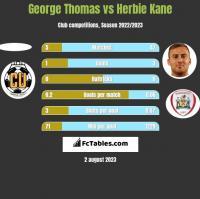 George Thomas vs Herbie Kane h2h player stats