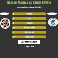 George Thomas vs Daniel Devine h2h player stats