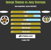 George Thomas vs Joey Veerman h2h player stats