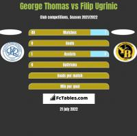 George Thomas vs Filip Ugrinic h2h player stats
