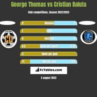 George Thomas vs Cristian Baluta h2h player stats