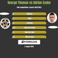 George Thomas vs Adrian Szoke h2h player stats