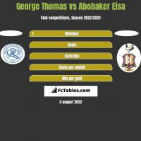 George Thomas vs Abobaker Eisa h2h player stats