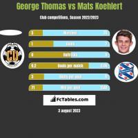 George Thomas vs Mats Koehlert h2h player stats