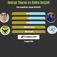 George Thorne vs Andre Dozzell h2h player stats
