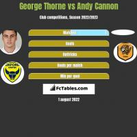 George Thorne vs Andy Cannon h2h player stats