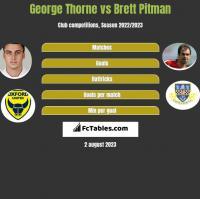 George Thorne vs Brett Pitman h2h player stats