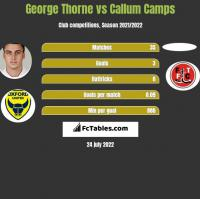 George Thorne vs Callum Camps h2h player stats