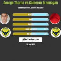 George Thorne vs Cameron Brannagan h2h player stats