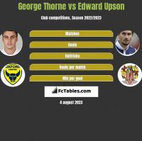 George Thorne vs Edward Upson h2h player stats