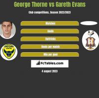 George Thorne vs Gareth Evans h2h player stats
