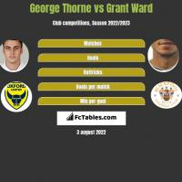 George Thorne vs Grant Ward h2h player stats