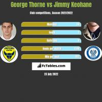 George Thorne vs Jimmy Keohane h2h player stats