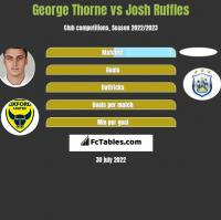 George Thorne vs Josh Ruffles h2h player stats