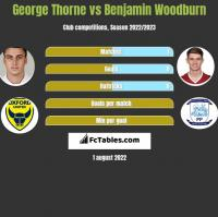 George Thorne vs Benjamin Woodburn h2h player stats