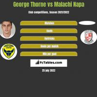 George Thorne vs Malachi Napa h2h player stats