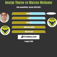 George Thorne vs Marcus McGuane h2h player stats