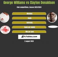 George Williams vs Clayton Donaldson h2h player stats
