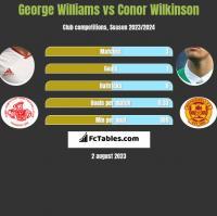 George Williams vs Conor Wilkinson h2h player stats
