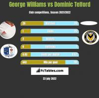 George Williams vs Dominic Telford h2h player stats