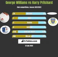 George Williams vs Harry Pritchard h2h player stats