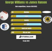 George Williams vs James Hanson h2h player stats