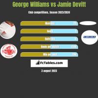 George Williams vs Jamie Devitt h2h player stats