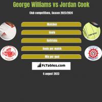 George Williams vs Jordan Cook h2h player stats