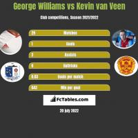 George Williams vs Kevin van Veen h2h player stats