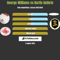George Williams vs Kurtis Guthrie h2h player stats
