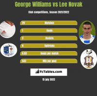 George Williams vs Lee Novak h2h player stats