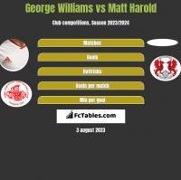George Williams vs Matt Harold h2h player stats