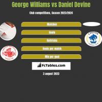 George Williams vs Daniel Devine h2h player stats
