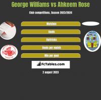 George Williams vs Ahkeem Rose h2h player stats