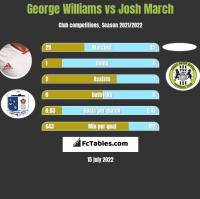 George Williams vs Josh March h2h player stats