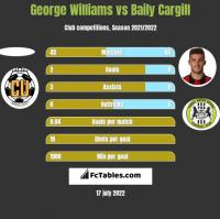 George Williams vs Baily Cargill h2h player stats