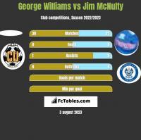 George Williams vs Jim McNulty h2h player stats