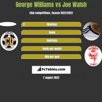 George Williams vs Joe Walsh h2h player stats