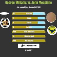 George Williams vs John Mousinho h2h player stats