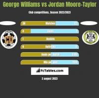 George Williams vs Jordan Moore-Taylor h2h player stats