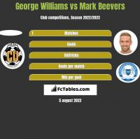 George Williams vs Mark Beevers h2h player stats