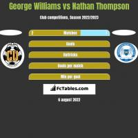 George Williams vs Nathan Thompson h2h player stats