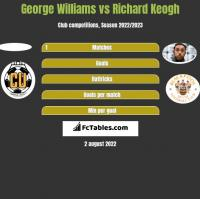 George Williams vs Richard Keogh h2h player stats