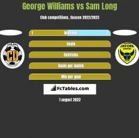 George Williams vs Sam Long h2h player stats