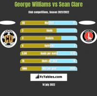 George Williams vs Sean Clare h2h player stats