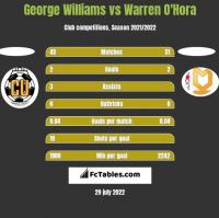 George Williams vs Warren O'Hora h2h player stats